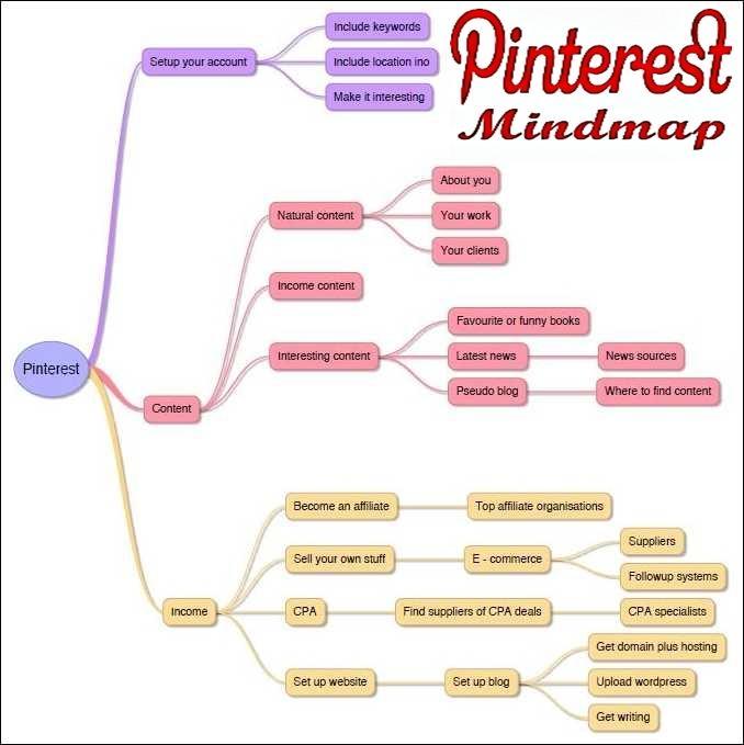 Pinterest Mindmap